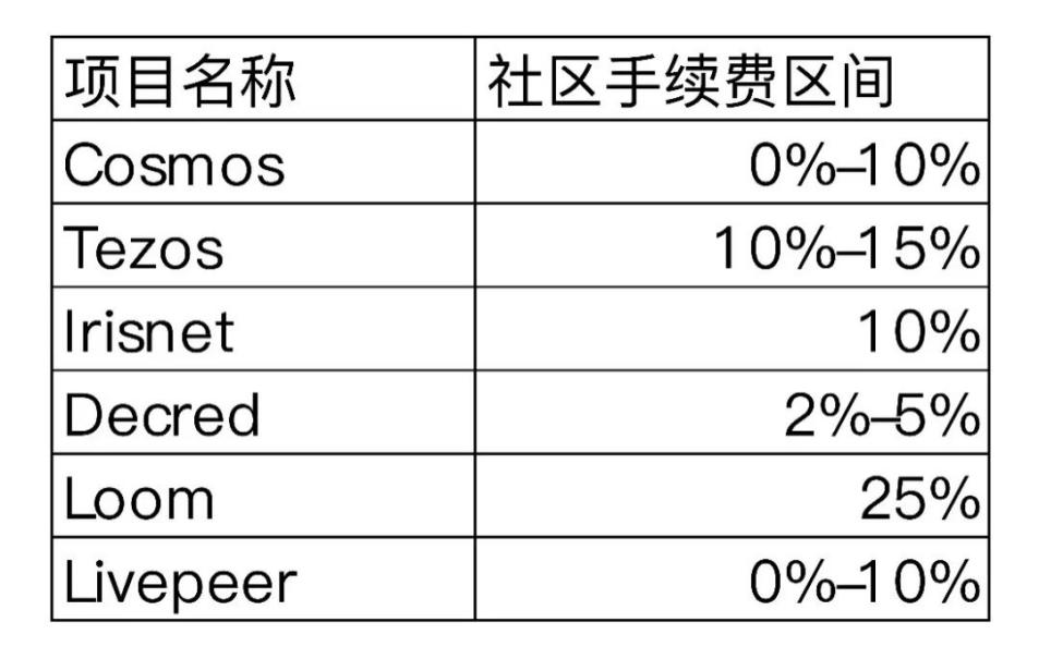 OKEx Research研究报告:StakingEconomy——基于PoS共识的新矿业生态插图(16)
