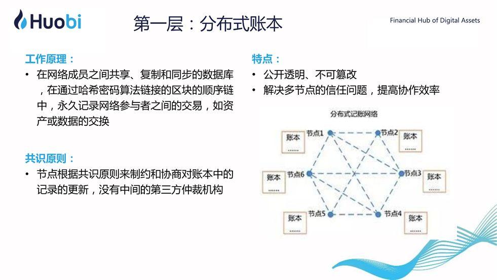 火币CEO李林:区块链赋能实体经济的路径与前景   清华X-lab公开课插图(6)