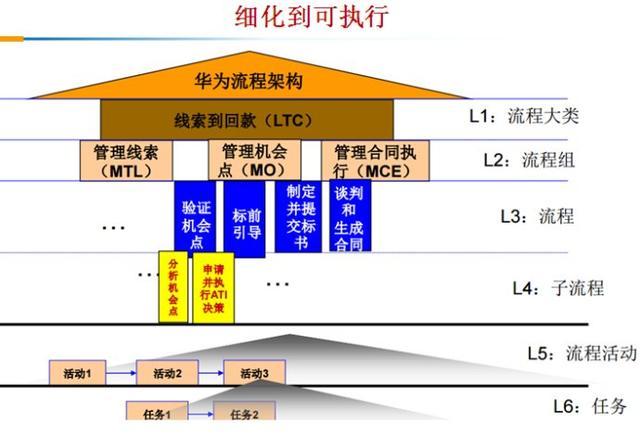 华为LTC流程再造与管理变革是怎么做的?华为许浩明老师讲解!插图(4)