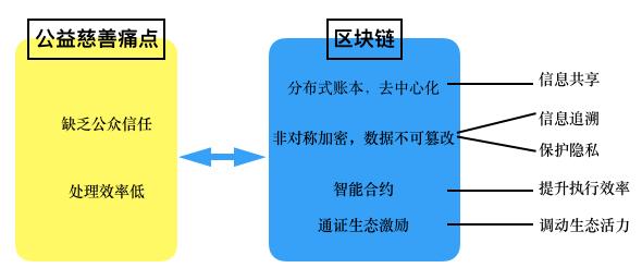 OKEx投研   区块链助力公益慈善研究报告插图(6)