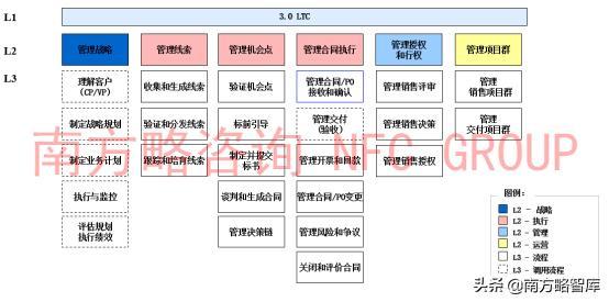 南方略公司对华为LTC流程深度解析插图(4)
