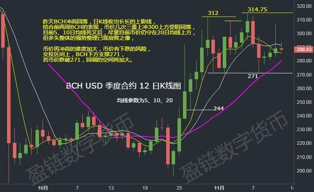 11月12日行情:主流币EOS、LTC、BCH短期筑顶后有下跌风险插图(6)