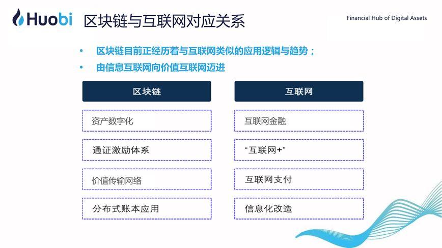 火币CEO李林:区块链赋能实体经济的路径与前景   清华X-lab公开课插图(26)