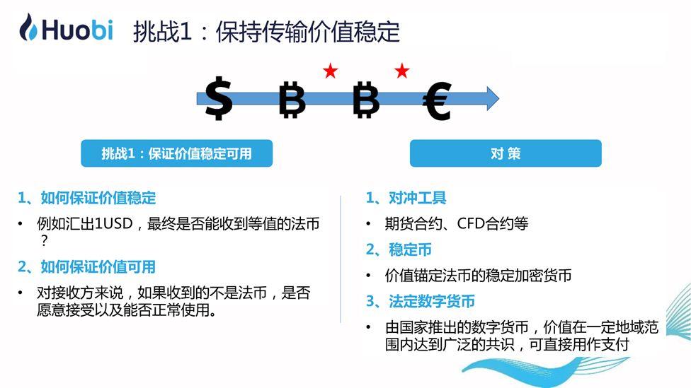 火币CEO李林:区块链赋能实体经济的路径与前景   清华X-lab公开课插图(16)