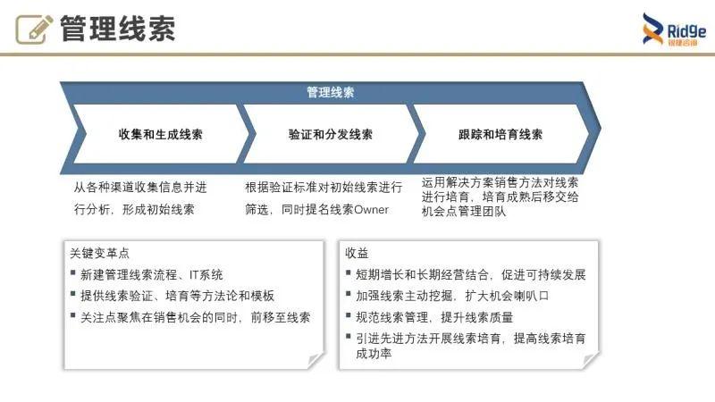 【线上直播课】华为销售核心流程LTC:如何从线索到回款?插图(2)