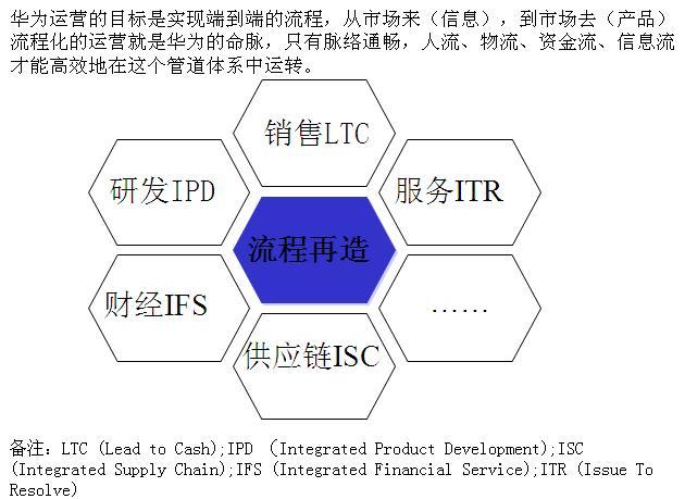 华为LTC流程再造与管理变革是怎么做的?华为许浩明老师讲解!插图