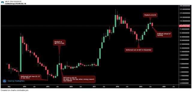 莱特币即将迎来减半,这些知识点你必须记牢插图(4)