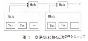 比特币的产生与运行机制插图(10)