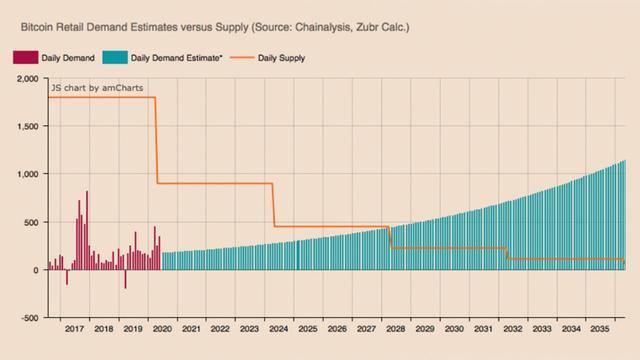 未来8年,比特币需求将发生巨变插图(2)