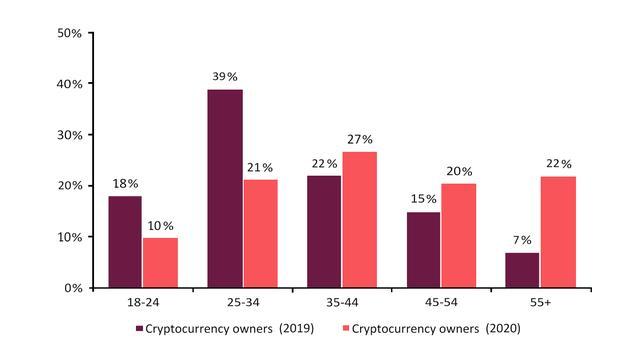 数据表明:投资者人口结构的变化可能将比特币价格推至新高插图(2)