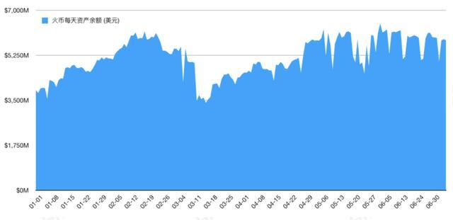 今年以来流入交易所的高风险资产达14.7万BTC | 火星号精选插图(16)