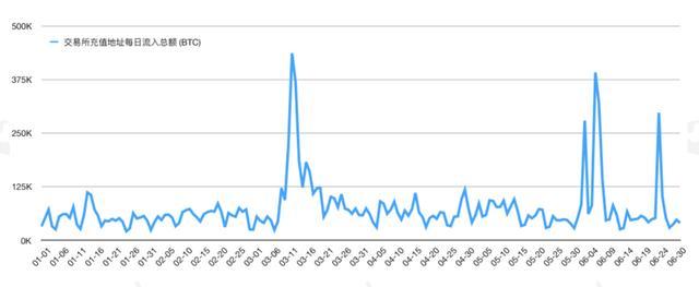 今年以来流入交易所的高风险资产达14.7万BTC | 火星号精选插图(30)