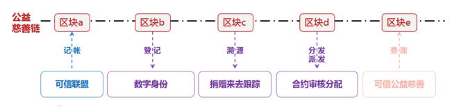 OKEx投研   区块链助力公益慈善研究报告插图(8)