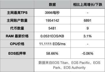 EOS周报 | Voice将于7月4日开放注册;B1参与投票后,超半数出块节点来自中国(6.2-6.8)插图(4)