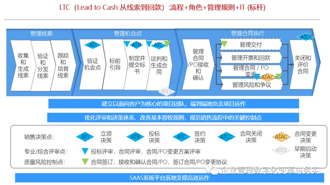 学习华为IPD/LTC/ITR三大业务流体系插图(4)