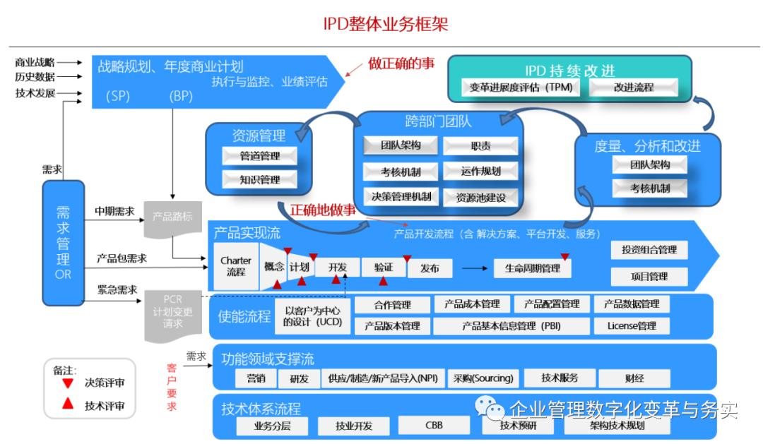 学习华为IPD/LTC/ITR三大业务流体系插图(2)