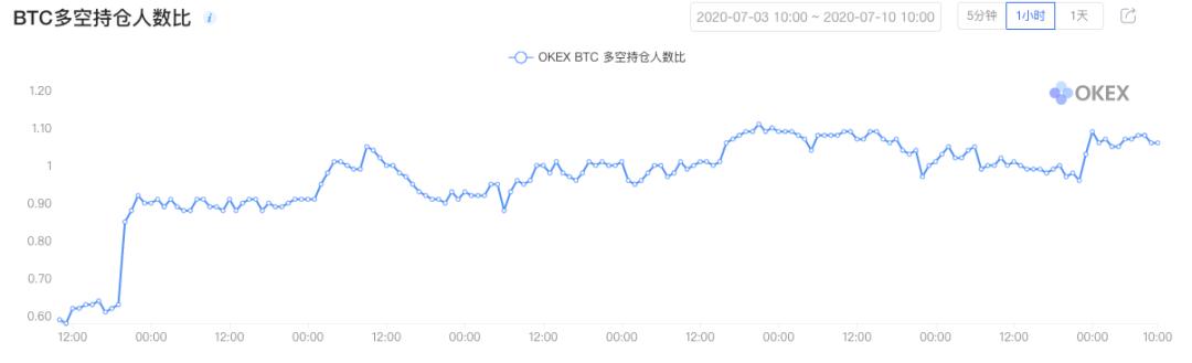 《合约星期五》OKEx季度0710期合约周报插图