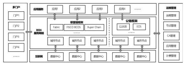 真要引入ETH、EOS?国家级区块链网络BSN新白皮书要点解读插图(6)