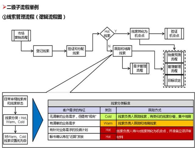 华为LTC流程再造与管理变革是怎么做的?华为许浩明老师讲解!插图(8)
