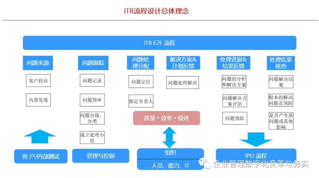 学习华为IPD/LTC/ITR三大业务流体系插图(6)