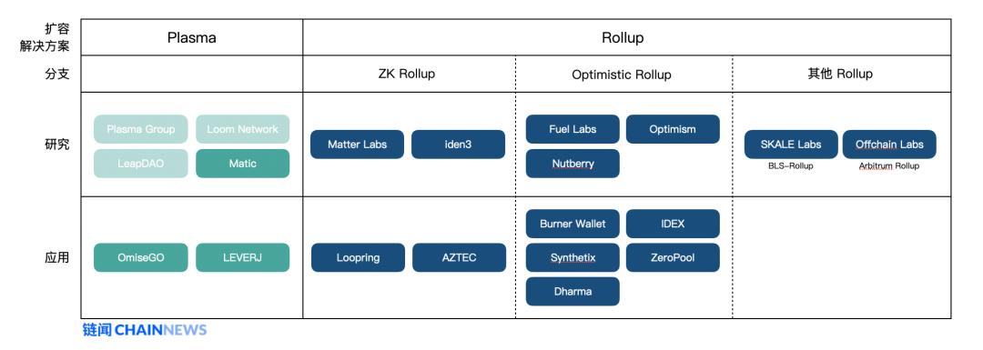 以太坊扩容最热门主力方案 Rollup 学习指南插图(22)