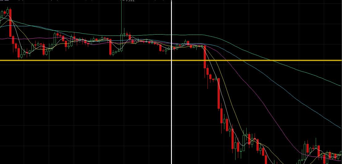凌姗说币:7.15比特币放量跌破均线的趋势研判技巧