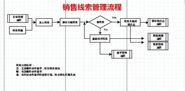 华为LTC流程再造与管理变革是怎么做的?华为许浩明老师讲解!插图(16)