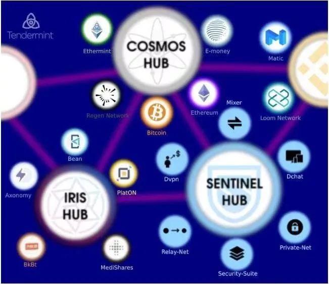 以太坊、Cosmos 、Polkdot 生态大盘点,或是未来生态最繁荣的三大公链插图(2)