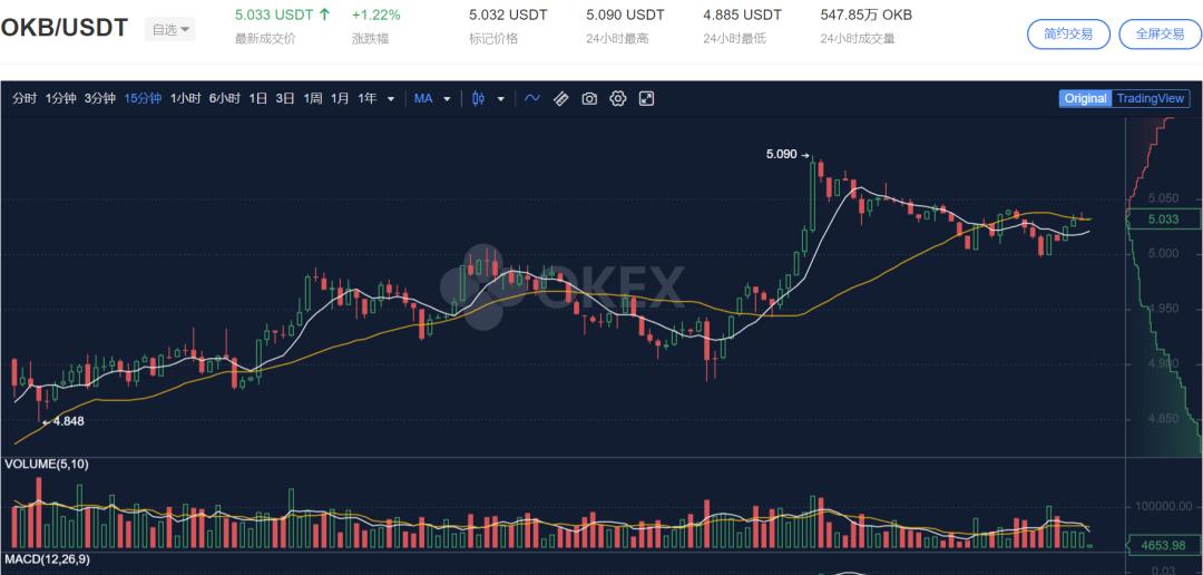 OKEx平台币OKB领涨,蓄势上攻趋势明显插图(2)