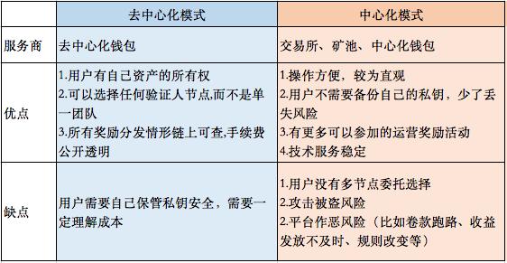 OKEx Research研究报告:StakingEconomy——基于PoS共识的新矿业生态插图(12)