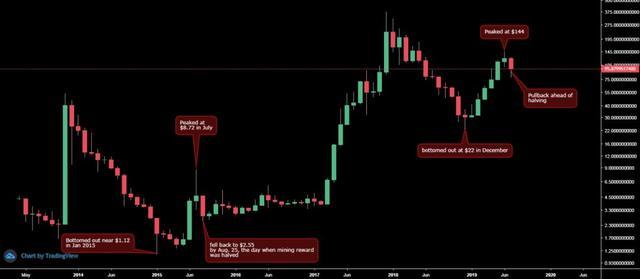 LTC减产的价格规律可以套用在BTC上吗?插图(4)