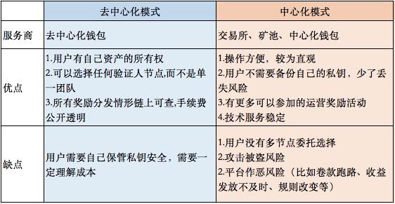 OKEx Research研究报告:Staking Economy,基于PoS共识的新矿业生态插图(16)