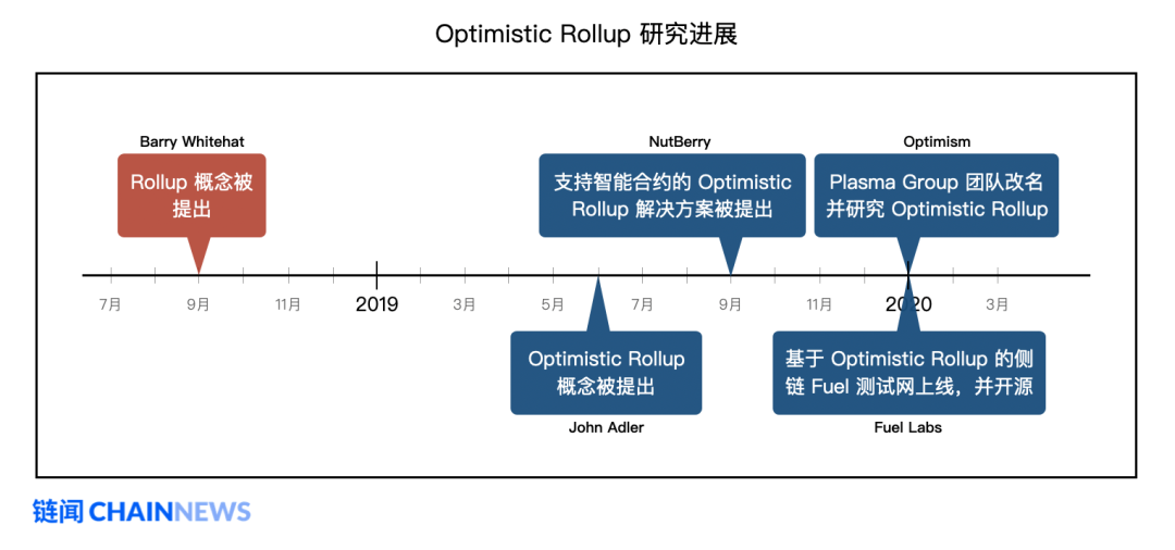 以太坊扩容最热门主力方案 Rollup 学习指南插图(30)