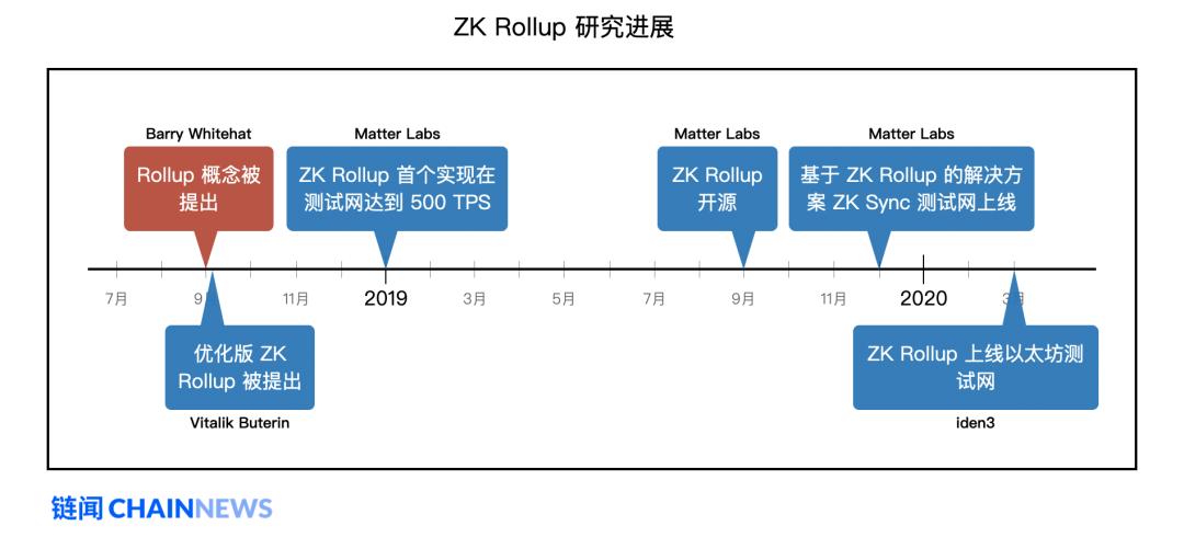 以太坊扩容最热门主力方案 Rollup 学习指南插图(24)