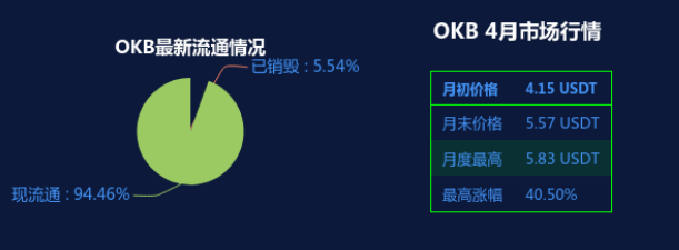 OKEx平台币OKB领涨,蓄势上攻趋势明显插图(6)