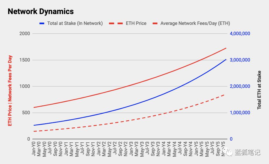 以太坊2.0或将带来加密领域最大规模的经济转变插图(42)