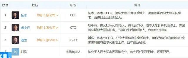 OKEx第一个IEO项目BLOC积木云暴跌99%彻底崩盘,虚假宣传、擅改锁仓、涉嫌诈骗!插图(18)