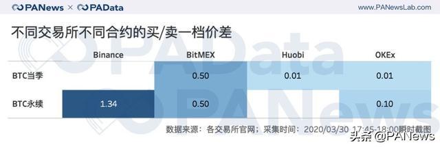 合约市场持仓量回血28%,BitMEX和OKEx双强格局有变?插图(10)