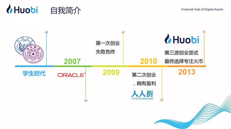 火币CEO李林:区块链赋能实体经济的路径与前景   清华X-lab公开课插图