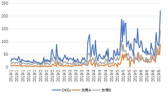 OKEx交易所的五大优势插图(4)