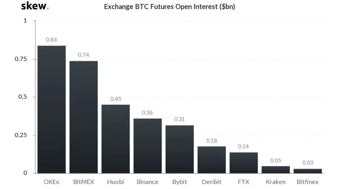OKEx稳居BTC期货持仓量全球第一,完胜bitfinex和huobi插图
