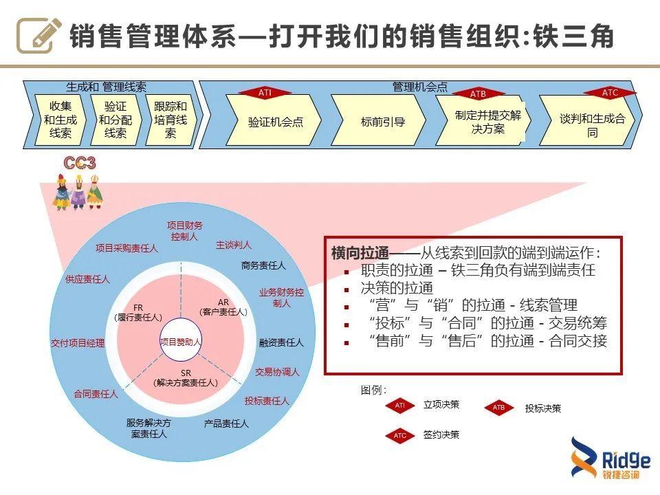 【LTC】华为如何摆脱对销售人员的依赖?插图(14)