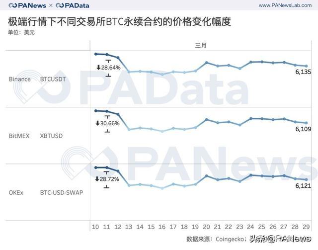 合约市场持仓量回血28%,BitMEX和OKEx双强格局有变?插图(12)