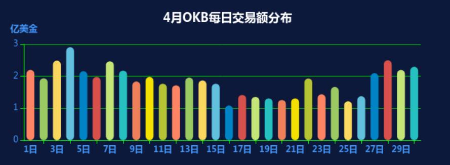 OKEx平台币OKB领涨,蓄势上攻趋势明显插图(8)
