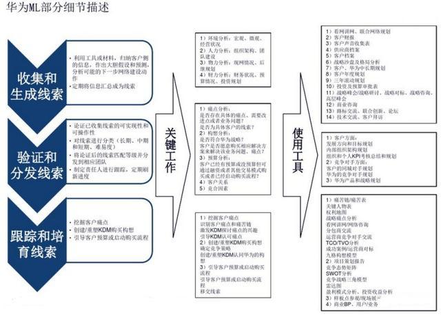 华为LTC流程再造与管理变革是怎么做的?华为许浩明老师讲解!插图(10)