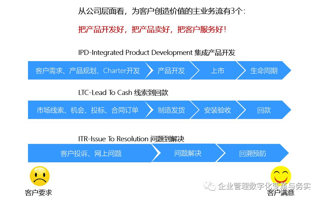 学习华为IPD/LTC/ITR三大业务流体系插图